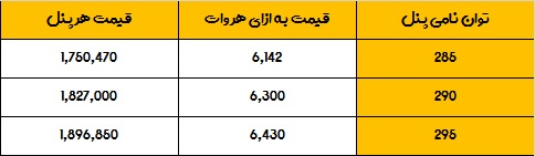 قیمت پنل خورشیدی کیوسل