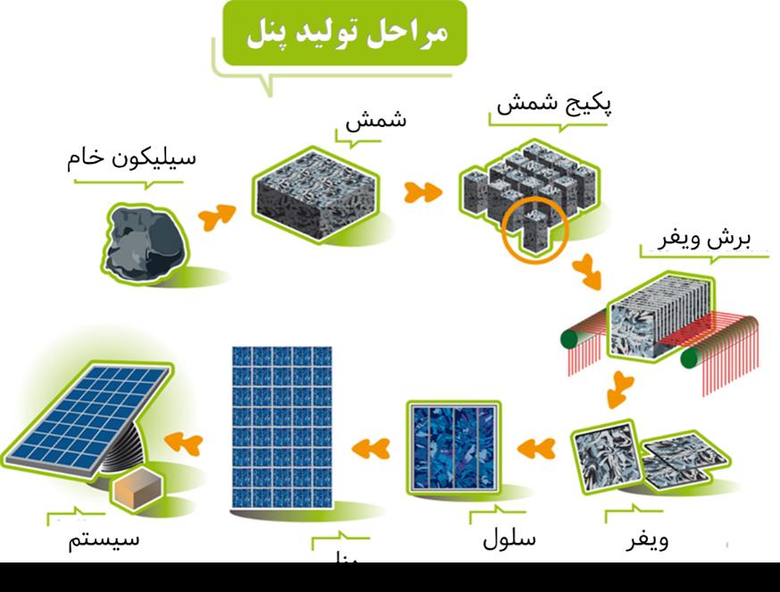 مراحل تولید پنل خورشیدی