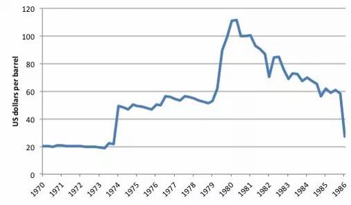 افزایش شدید قیمت نفت
