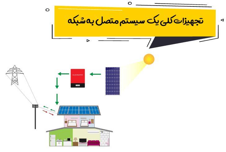 آموزش طراحی سیستم خورشیدی رایگان