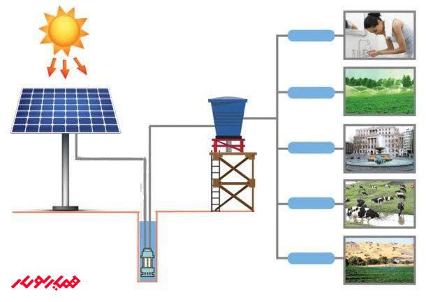 کاربرد ها پمپ خورشیدی